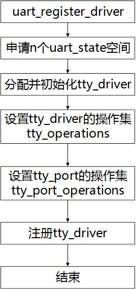 圖3.3uart driver注冊流程