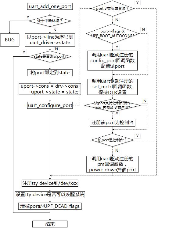 圖3-4 uart添加port流程圖