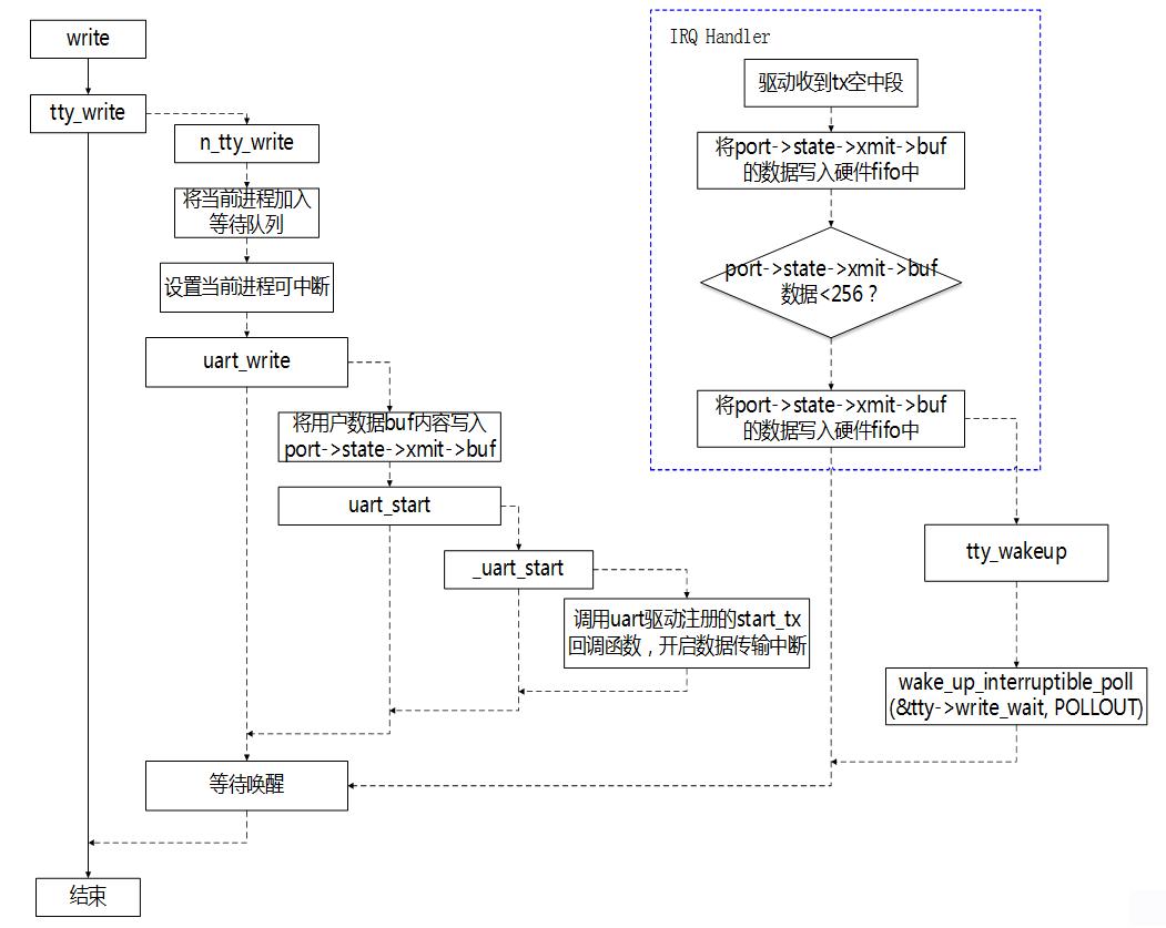 圖3-6 發送數據流程