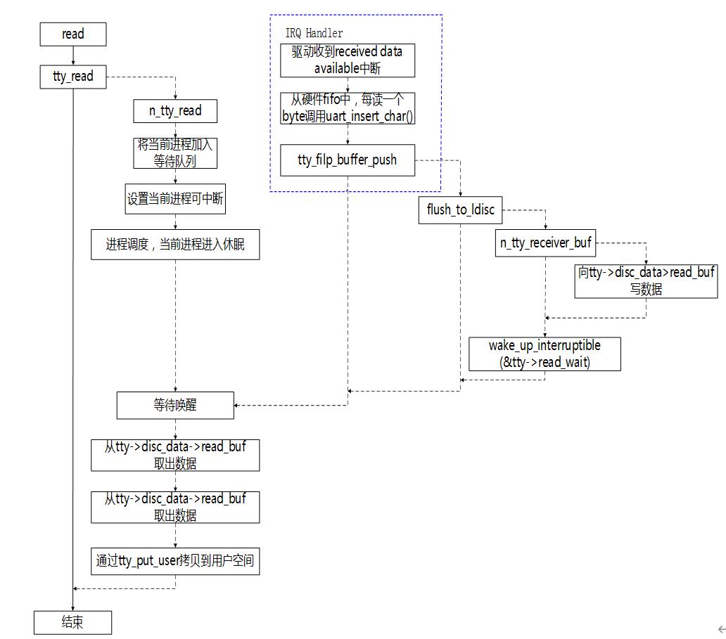 圖3-7數據接收流程