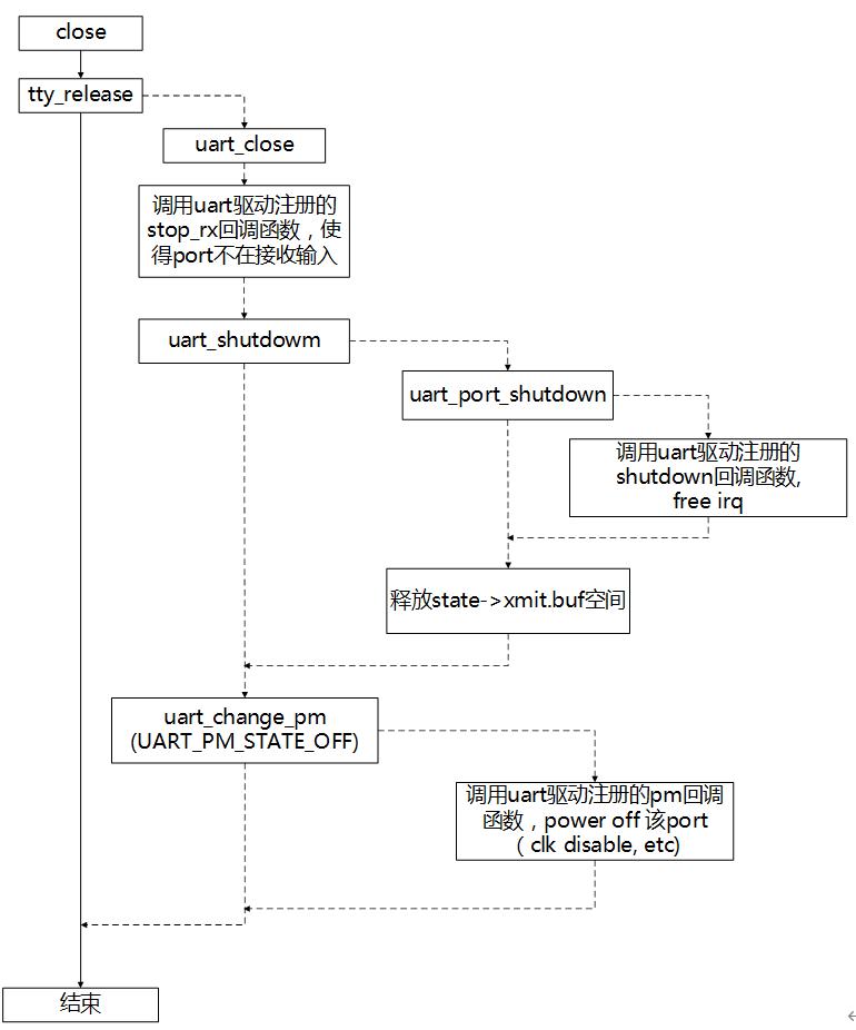 圖3-8 close設備流程