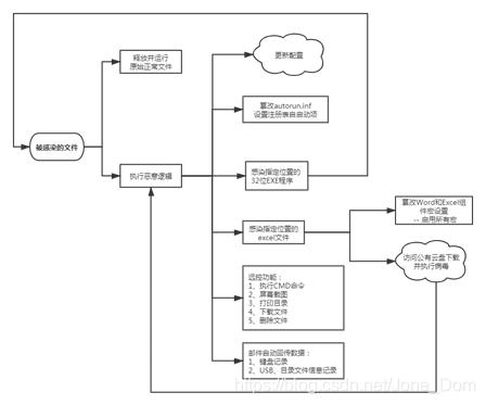 [外链图片转存失败,源站可能有防盗链机制,建议将图片保存下来直接上传(img-jTpX6Too-1612511965459)(media/9b837e056017f499ccb79ef4daa6213d.png)]