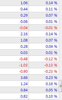 自己做量化交易软件(38)小白量化实战11--双向高频马丁交易策略 python 第1张
