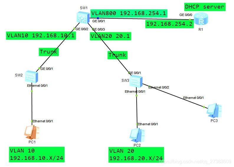 DHCP中继拓扑