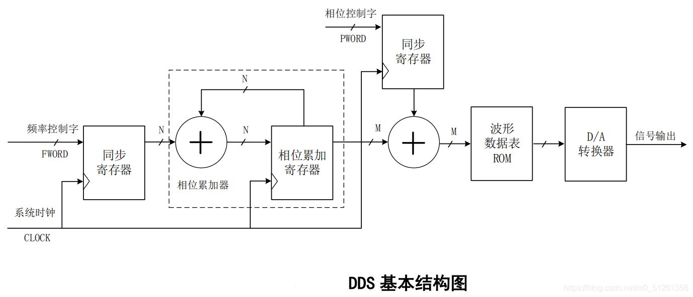 DDS基本结构图