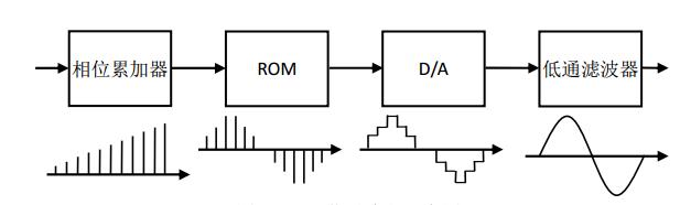 DDS 信号流程示意图