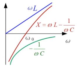 电抗X随频率变化图