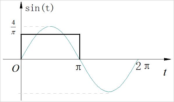 ▲ 方波以及对应的基波峰值