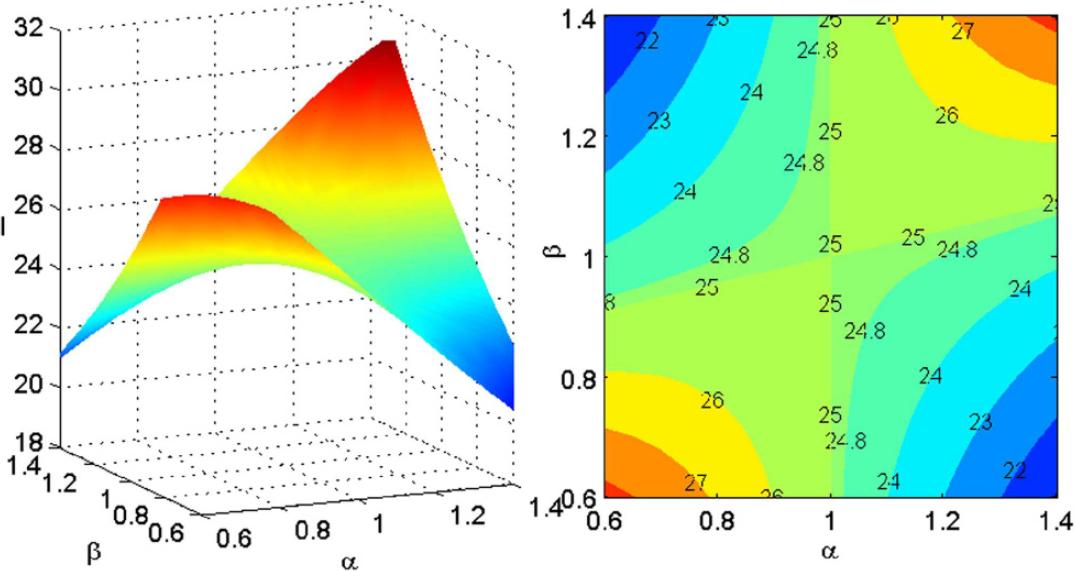▲ α,β对于耦合线圈电流的影响