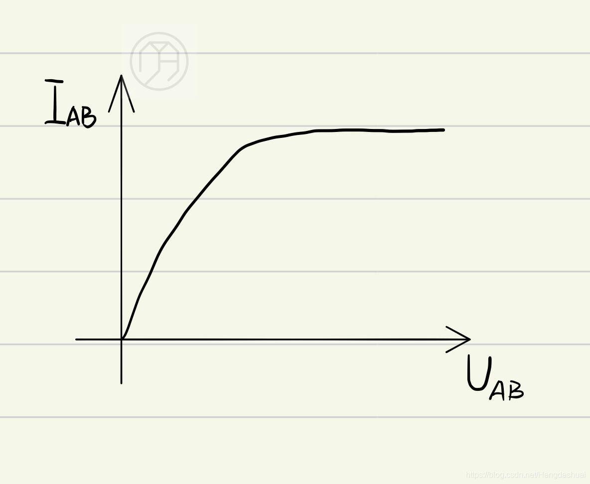 图1-3  晶体管的伏安特性曲线