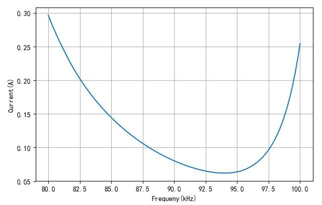 ▲ 不同频率下的空载电流