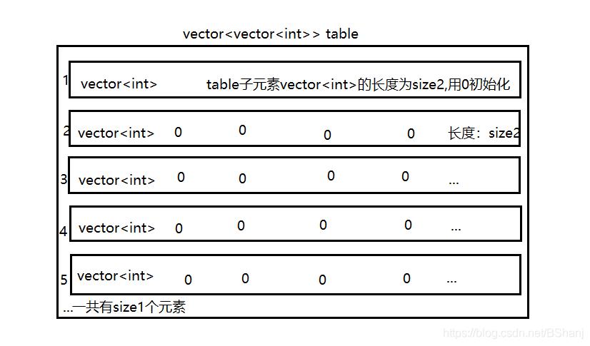 二维vector图示