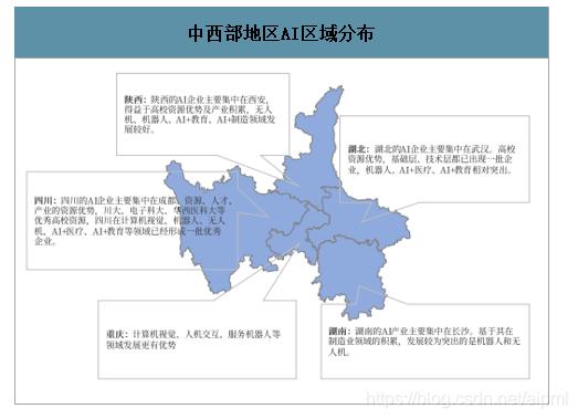 中西部地区AI区域分布