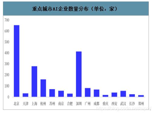重点城市AI企业数量分布(单位:家)