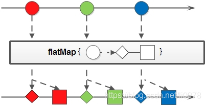 flatMap方法示意图