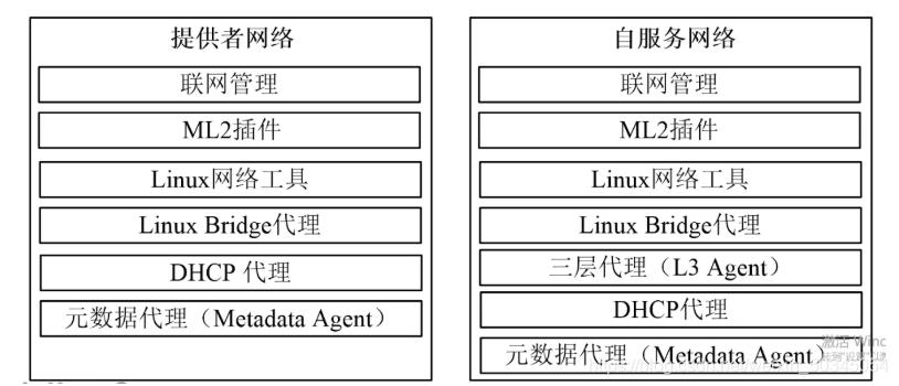 [外链图片转存失败,源站可能有防盗链机制,建议将图片保存下来直接上传(img-uXFvRFBw-1613694421958)(C:\Users\朱俊杰\AppData\Roaming\Typora\typora-user-images\image-20210126215650380.png)]提供者网络(Provider networks):