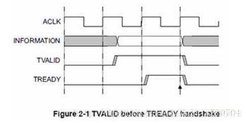 2.1  VALID早于READY信号