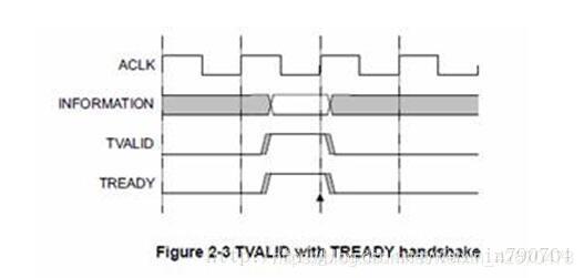 VALID 信号与 READY 信号同时