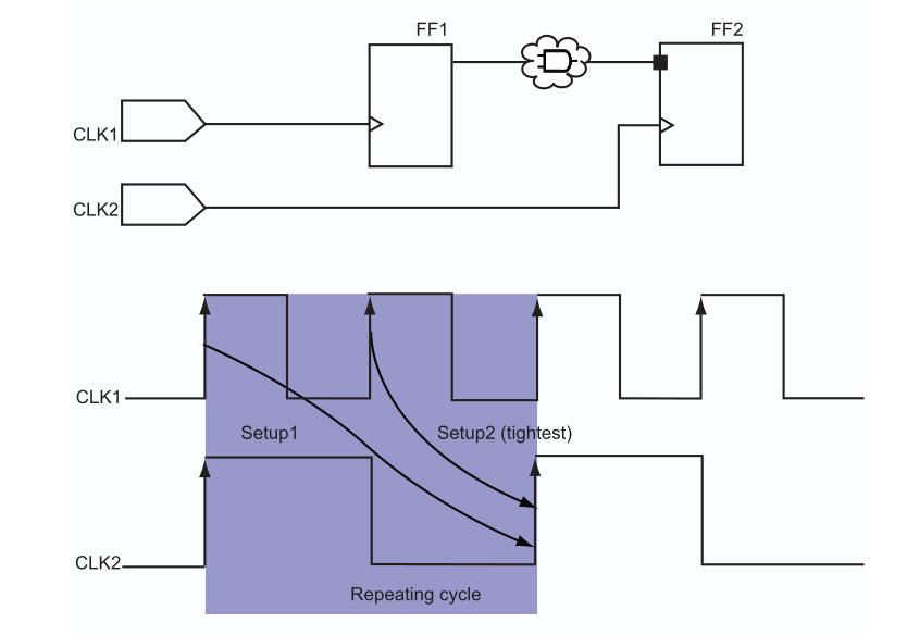inter-clock domain analysis