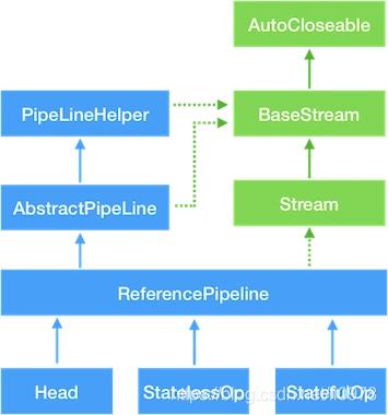 Stream相关类和接口的继承关系图
