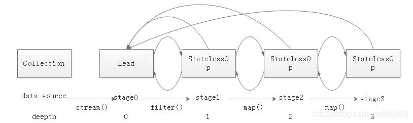 Stage记录操作双链表结构示意图