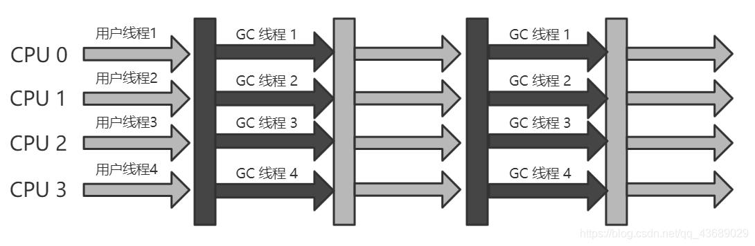 Parallel Old/Parallel Scavenge