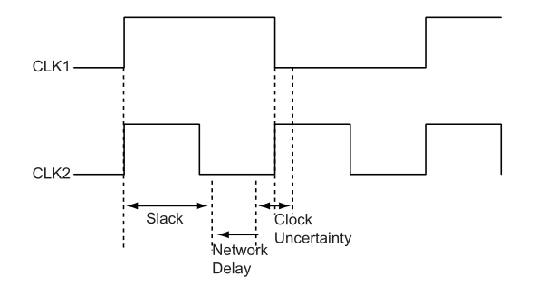 时钟不确定性