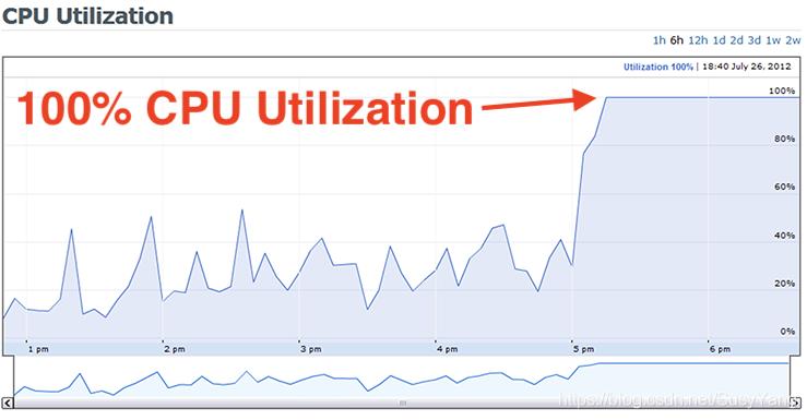 如你的中央处理器利用率看起来如上,极可能性能表现不好