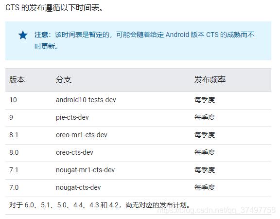 > ==注意==:该时间表是暂定的,可能会随着给定 Android 版本 CTS 的成熟而不时更新。