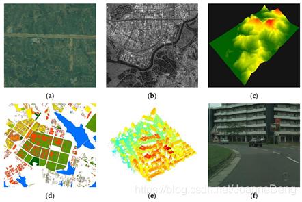 图3.用于检测变化的不同数据源的示例:(a)光学RS图像(b)SAR图像(c)数字高程模型(DEM)(d)地理信息系统(GIS)数据[10](e)点云数据[11](f)街景图像[12]现有可用于变化检测任务的开放数据集数量很少,并且其中一些数据量较小。下表列举了部分RS数据集。