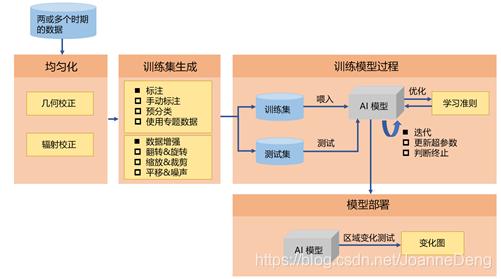图4 基于智能方法的区域变化检测实现过程