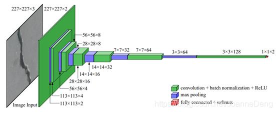 图6 R Fan等人提出的无监督方法网络模型[38]