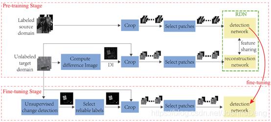 图7 杨等人提出的基于转移深度学习的遥感图像变化检测方法[49]