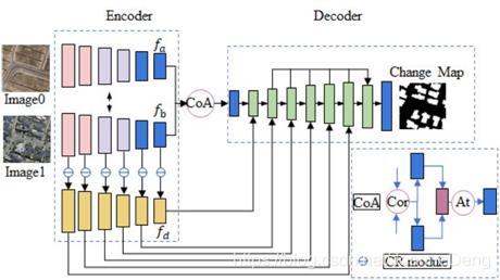 图9 基于金字塔特征的注意力导向的神经网络检测建筑物的变化[56]