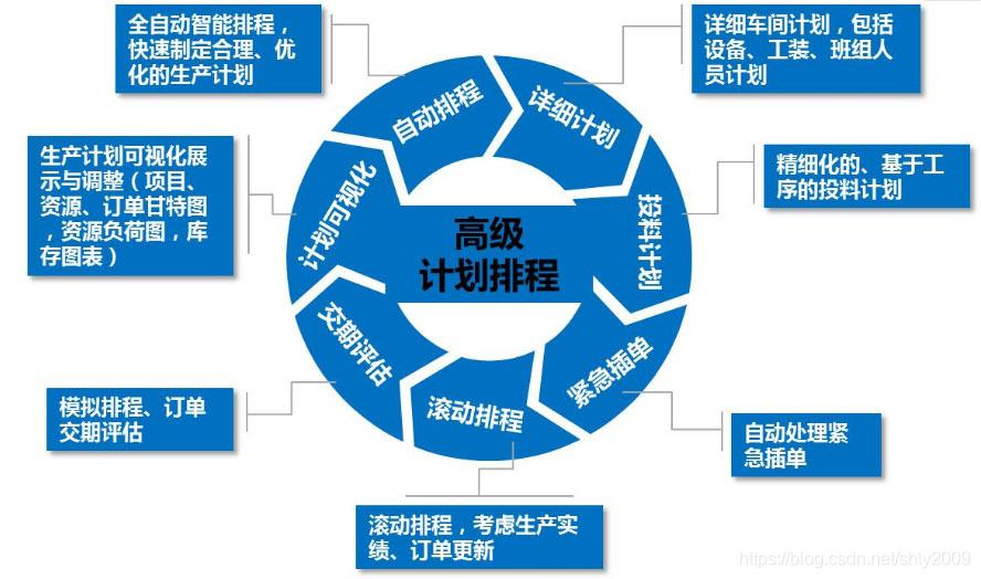 aps高级计划排程