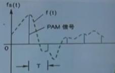 (b)抽样信号/脉冲调制PAM信号