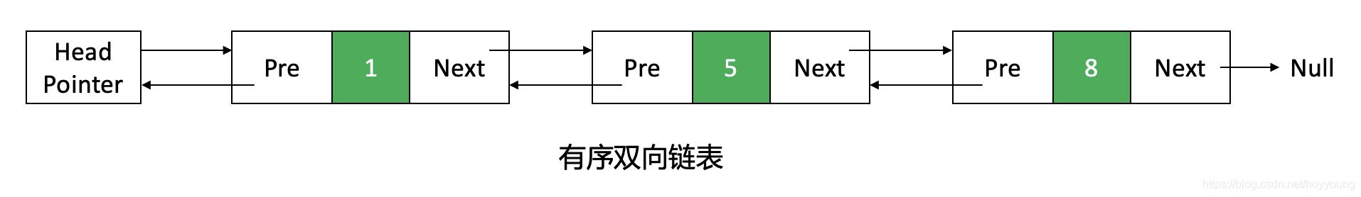 有序双向链表示意图