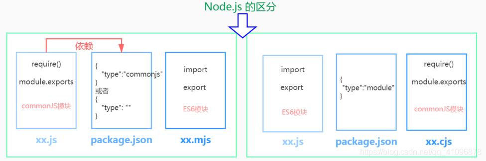 node.js区分