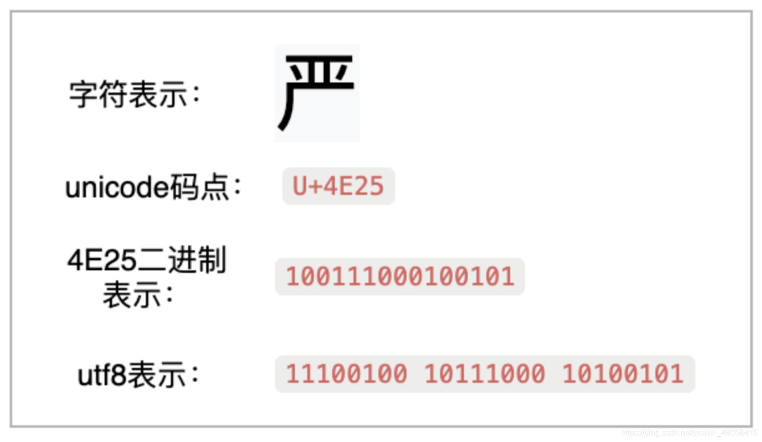 [外链图片转存失败,源站可能有防盗链机制,建议将图片保存下来直接上传(img-3yU0gpEb-1614333267515)(%E5%BD%BB%E5%BA%95%E6%90%9E%E6%B8%85unicode%E3%80%81utf8%E5%92%8Cutf8mb4%20ccefc7a932a14295b1f28eac20ef1733/Untitled%204.png)]