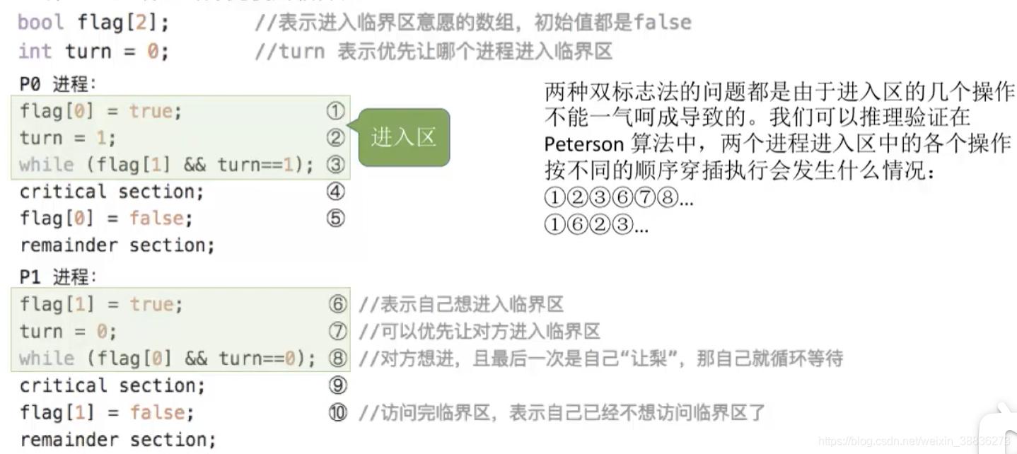 Peterson算法思想