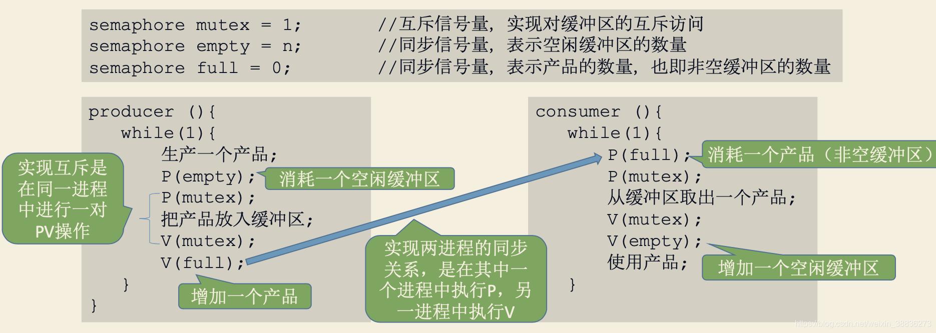 生产者消费者进程模型实现