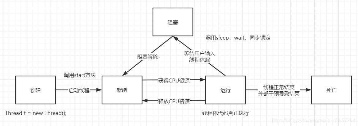 线程5种状态