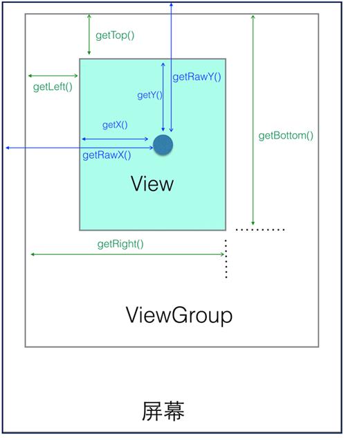 View坐标系