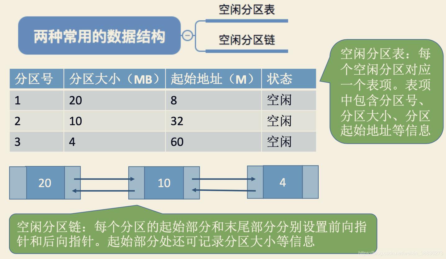 常用记录内存使用情况的数据结构