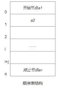 图1-1  顺序表结构图