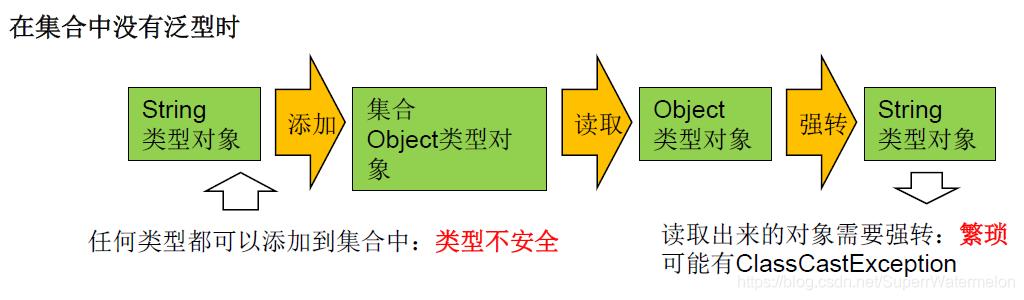 [外链图片转存失败,源站可能有防盗链机制,建议将图片保存下来直接上传(img-SkaNah3u-1614527998965)(D:\笔记图片\2021\1月\2021年2月27日没有泛型.png)]