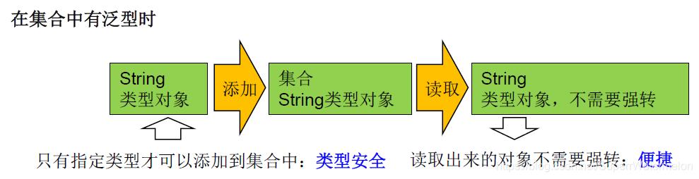 [外链图片转存失败,源站可能有防盗链机制,建议将图片保存下来直接上传(img-vRpVpXIA-1614527998967)(D:\笔记图片\2021\1月\2021年2月27日有泛型.png)]