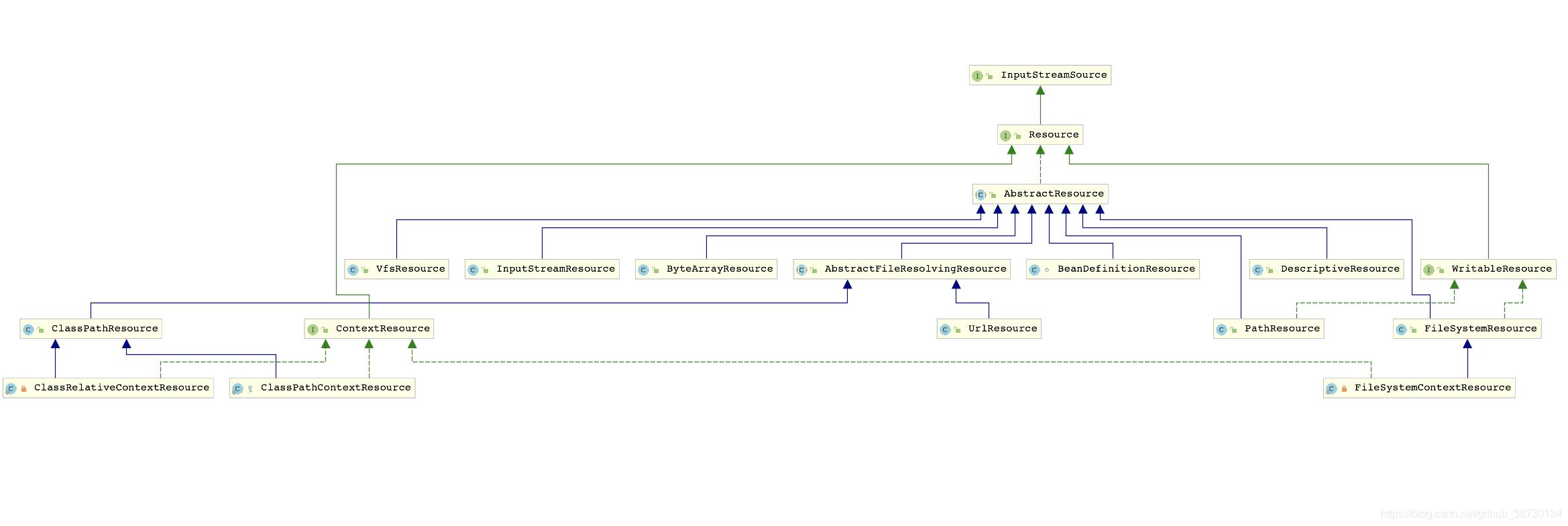[外链图片转存失败,源站可能有防盗链机制,建议将图片保存下来直接上传(img-BdqrPNOl-1614529858913)(./img/资源文件处理相关类图.png)]
