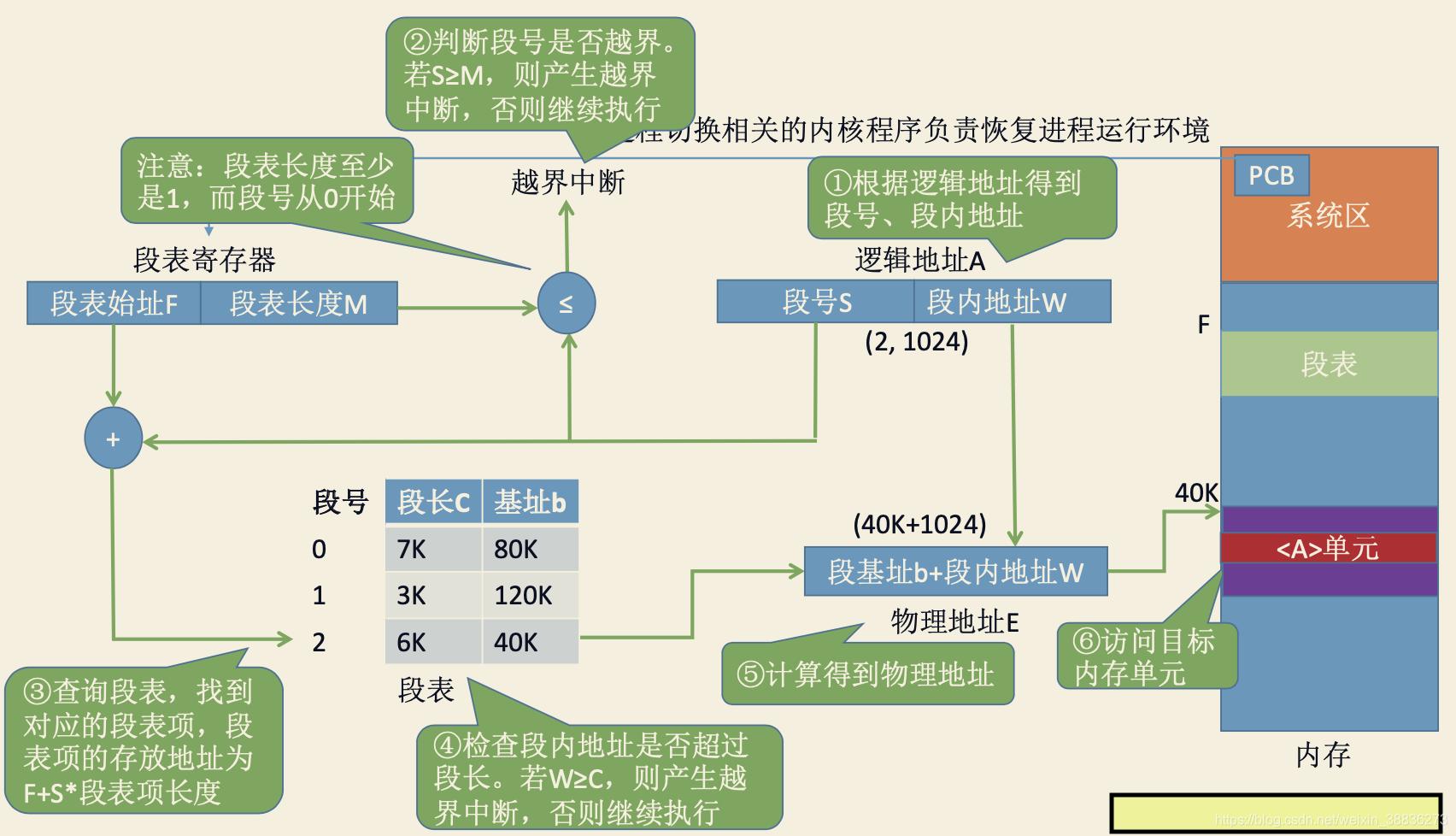 分段基本地址变化过程