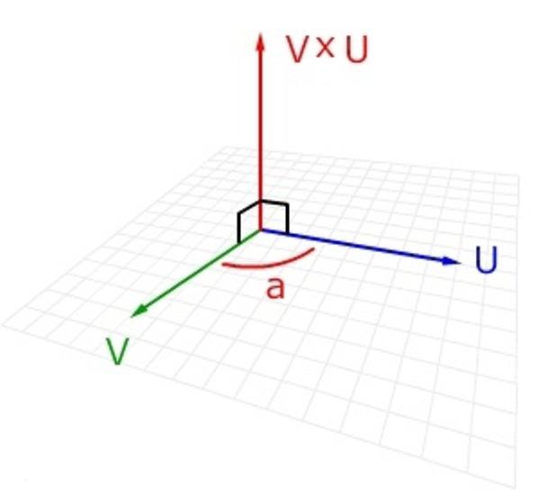 两个向量的叉乘为这两个向量所在平面的法线